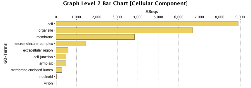 Image graph_level_bar_chart